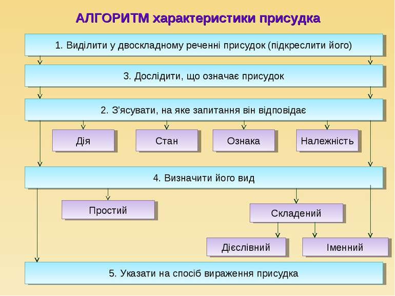 АЛГОРИТМ характеристики присудка 3. Дослідити, що означає присудок 1. Виділит...