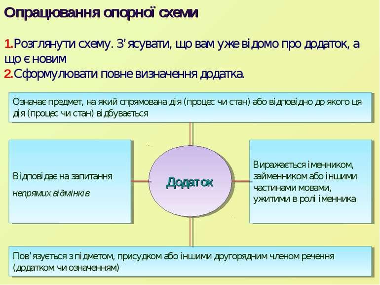 Опрацювання опорної схеми 1.Розглянути схему. З'ясувати, що вам уже відомо пр...
