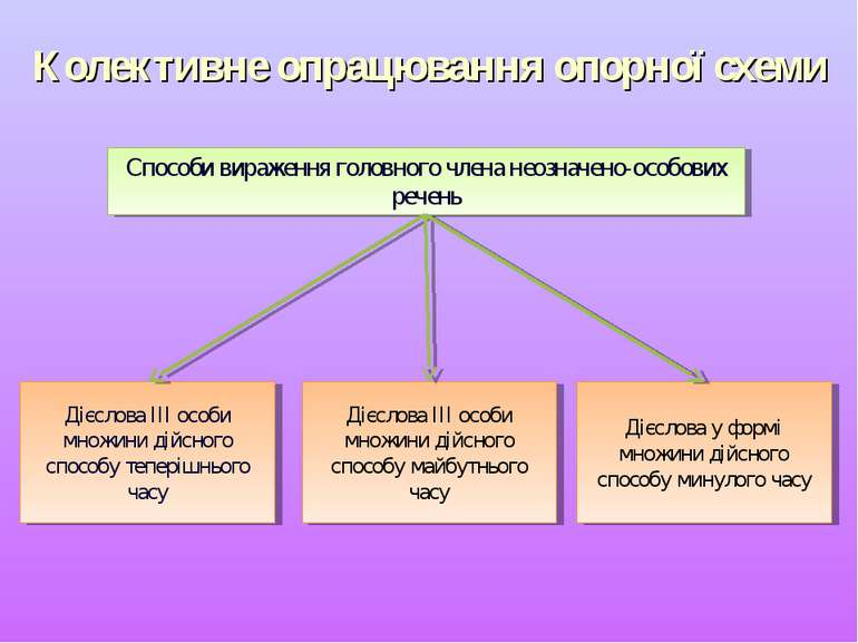 Колективне опрацювання опорної схеми Способи вираження головного члена неозна...