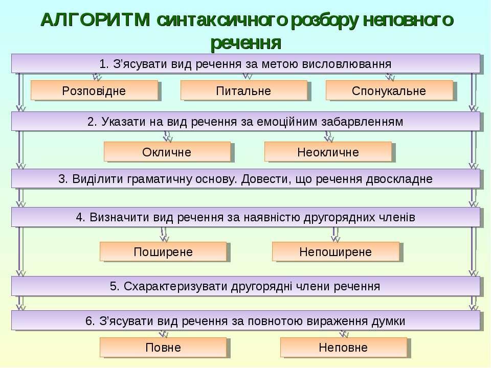 АЛГОРИТМ синтаксичного розбору неповного речення 5. Схарактеризувати другоряд...