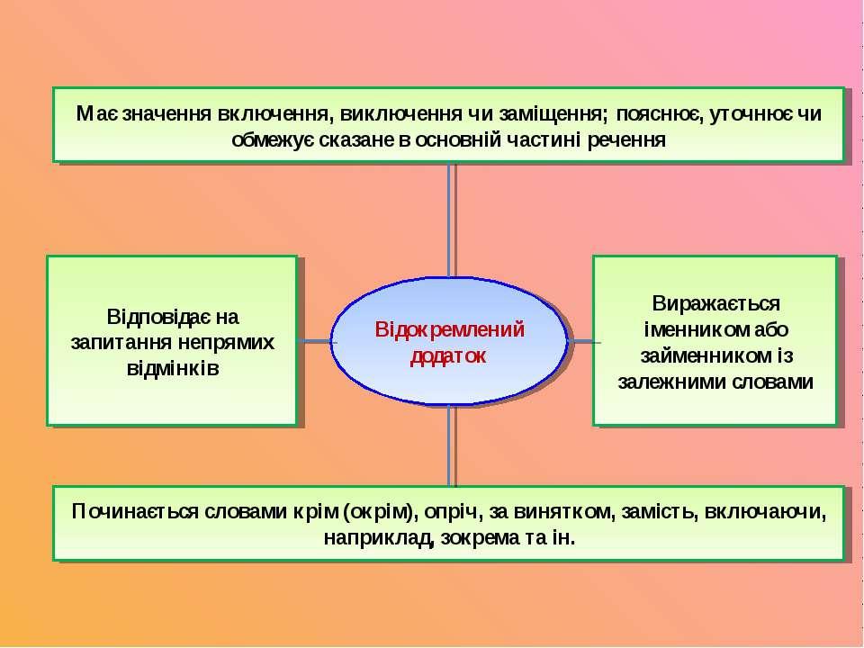Відокремлений додаток Починається словами крім (окрім), опріч, за винятком, з...