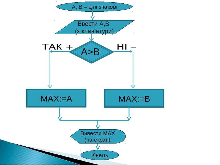 MAX:=A MAX:=B Ввести A,B (з клавіатури) A>B A, B – цілі знакові Кінець Вивест...