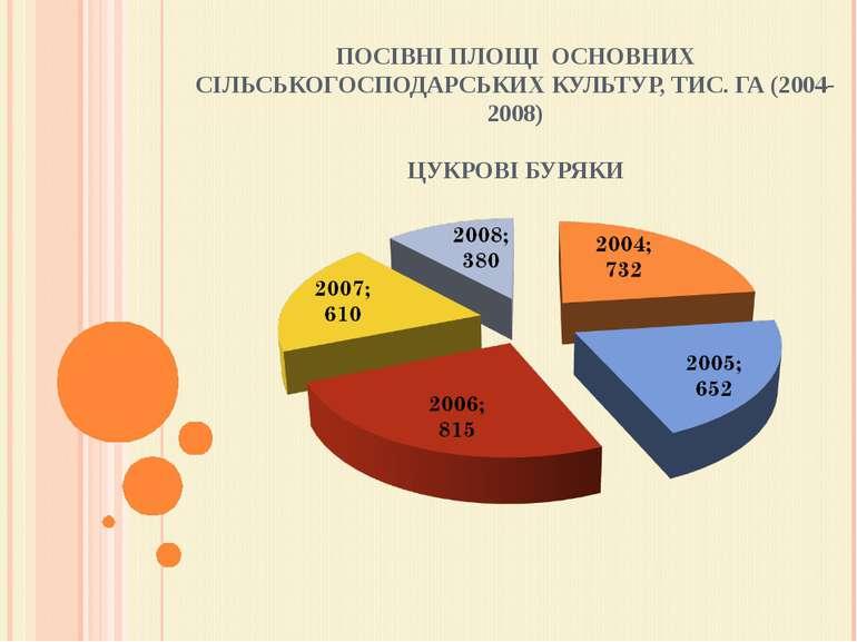 ПОСІВНІ ПЛОЩІ ОСНОВНИХ СІЛЬСЬКОГОСПОДАРСЬКИХ КУЛЬТУР, ТИС. ГА (2004-2008) ЦУ...