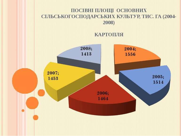 ПОСІВНІ ПЛОЩІ ОСНОВНИХ СІЛЬСЬКОГОСПОДАРСЬКИХ КУЛЬТУР, ТИС. ГА (2004-2008) КА...