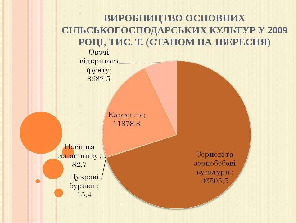 ВИРОБНИЦТВО ОСНОВНИХ СІЛЬСЬКОГОСПОДАРСЬКИХ КУЛЬТУР У 2009 РОЦІ, ТИС. Т. (СТАН...