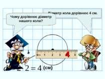 Діаметр кола дорівнює 4 см. Чому дорівнює діаметр нашого кола? (см) 4 d=2r