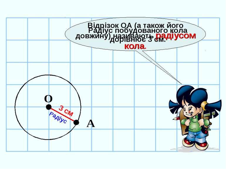 О Відрізок ОА (а також його довжину) називають радіусом кола. Радіус А Радіус...