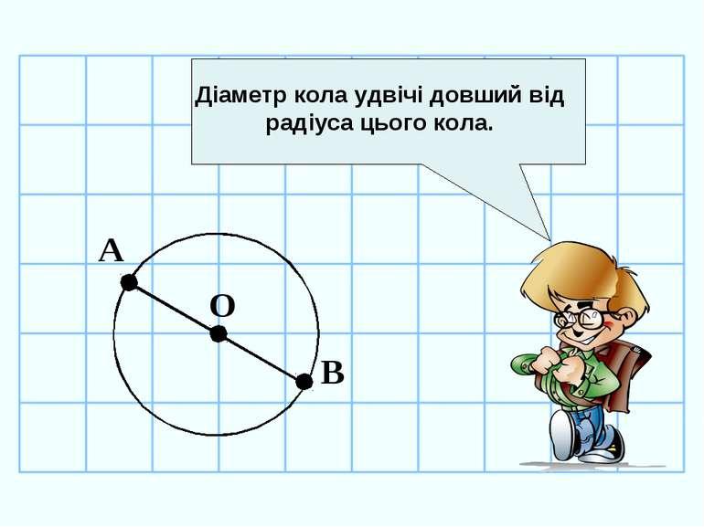 Діаметр кола удвічі довший від радіуса цього кола. О А В