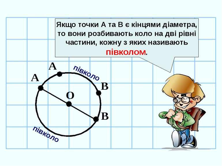 О А В А В Якщо точки А та В є кінцями діаметра, то вони розбивають коло на дв...
