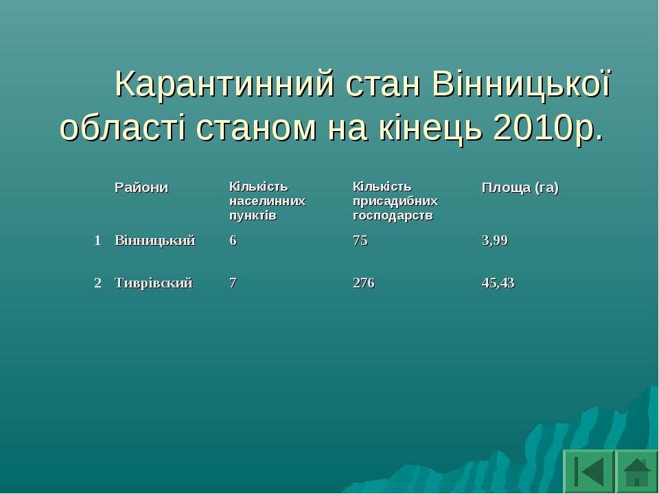 Карантинний стан Вінницької області станом на кінець 2010р.