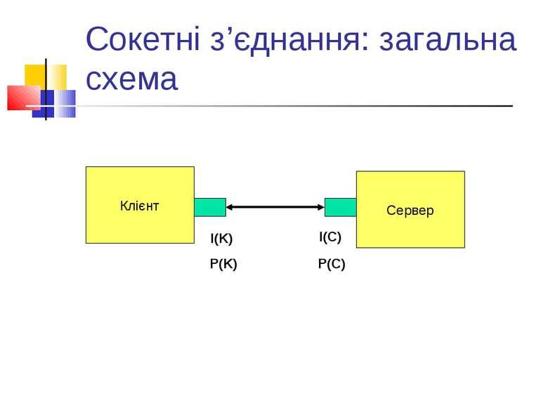 Сокетні з'єднання: загальна схема Клієнт I(K) P(K) Сервер I(С) P(С)