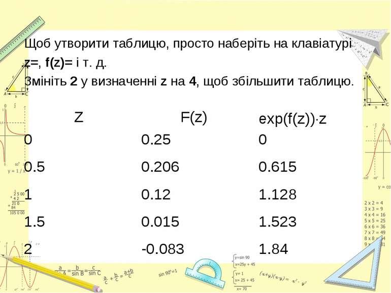 Щоб утворити таблицю, просто наберіть на клавіатурі z=, f(z)= і т.д. Змініть...