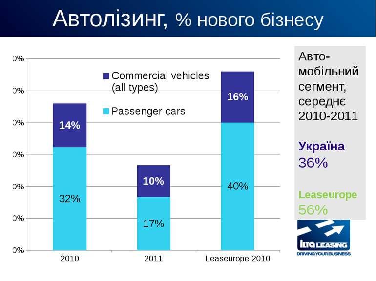 Автолізинг, % нового бізнесу