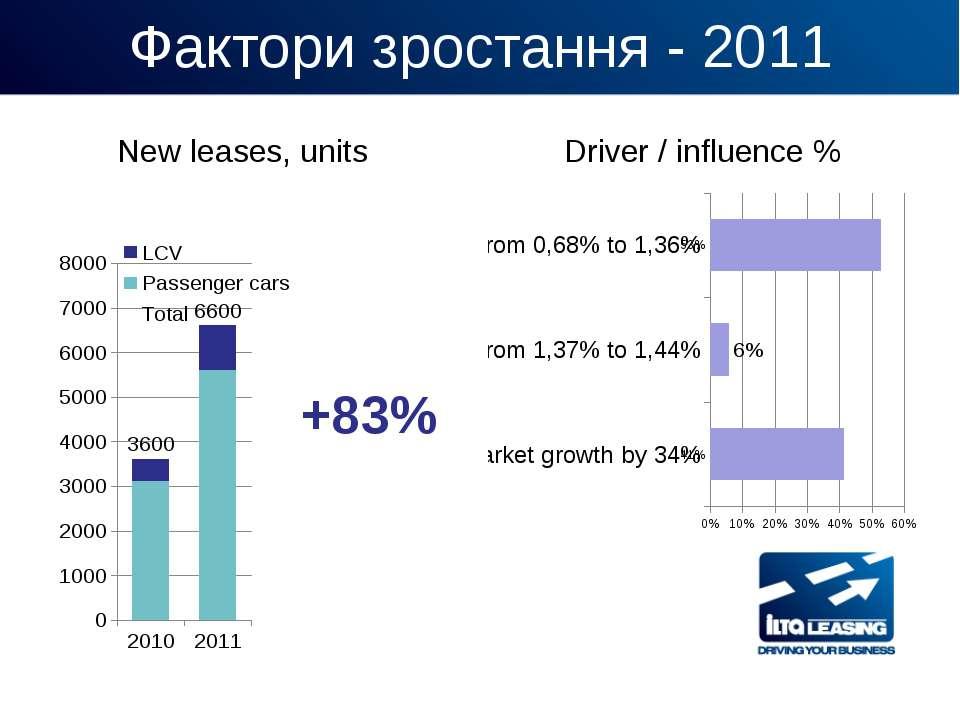 Фактори зростання - 2011