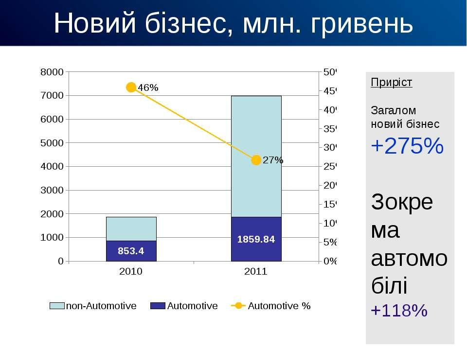 Новий бізнес, млн. гривень