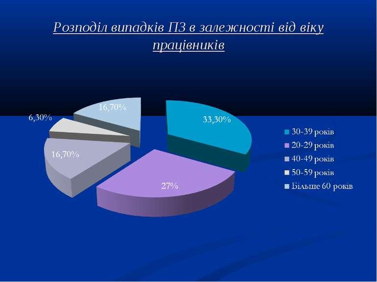 Розподіл випадків ПЗ в залежності від віку працівників