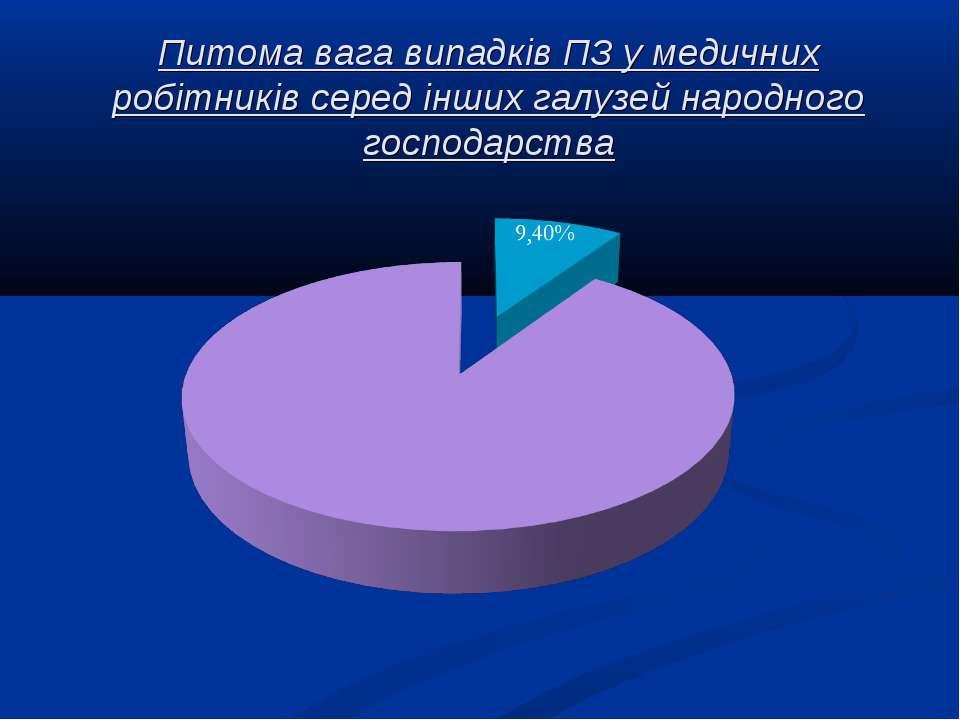 Питома вага випадків ПЗ у медичних робітників серед інших галузей народного г...