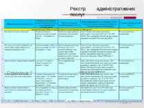 Реєстр адміністративних послуг