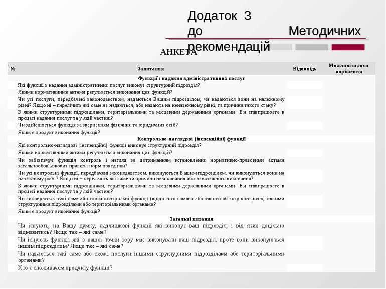 АНКЕТА Додаток 3 до Методичних рекомендацій № Запитання Відповідь Можливі шля...
