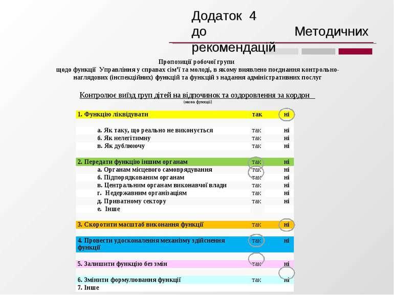 Пропозиції робочої групи щодо функції Управління у справах сім'ї та молоді, в...