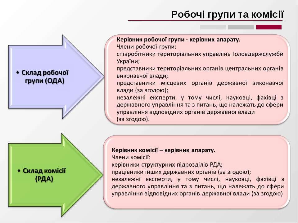 Робочі групи та комісії