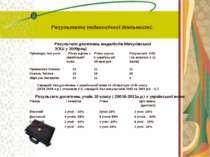 Результати педагогічної діяльності: Результати досягнень медалістів Мачухівсь...