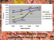Рис. 4 Динаміка зміни значень перекисного числа в пастах Слайд 12