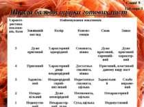 Шкала балової оцінки готових паст Слайд 9 Таблиця 3