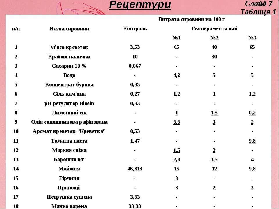 Рецептури Таблиця 1 Слайд 7 н/п Назва сировини Витрата сировини на 100 г Конт...