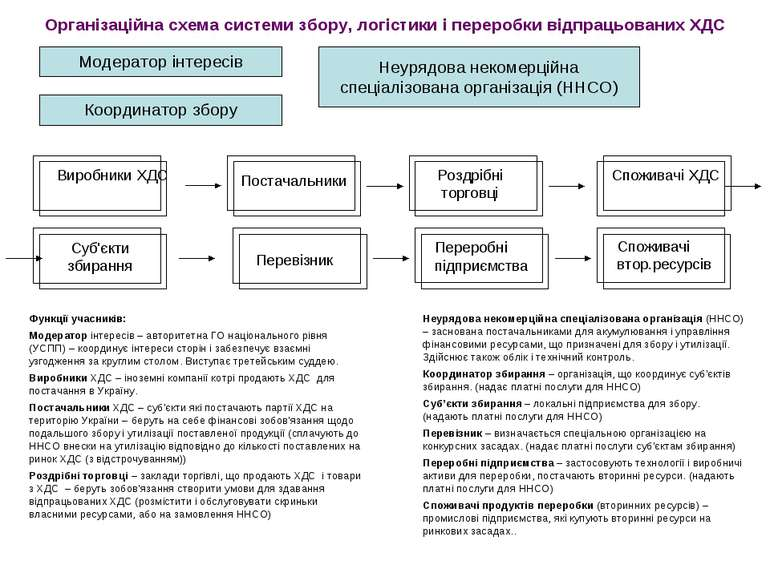 Функції учасників: Модератор інтересів – авторитетна ГО національного рівня (...