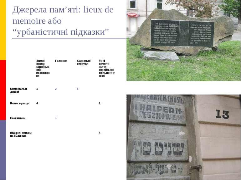 """Джерела пам'яті: lieux de memoire або """"урбаністичні підказки"""" Знатні особи єв..."""