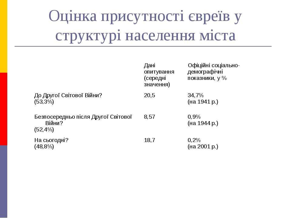 Оцінка присутності євреїв у структурі населення міста Дані опитування (середн...