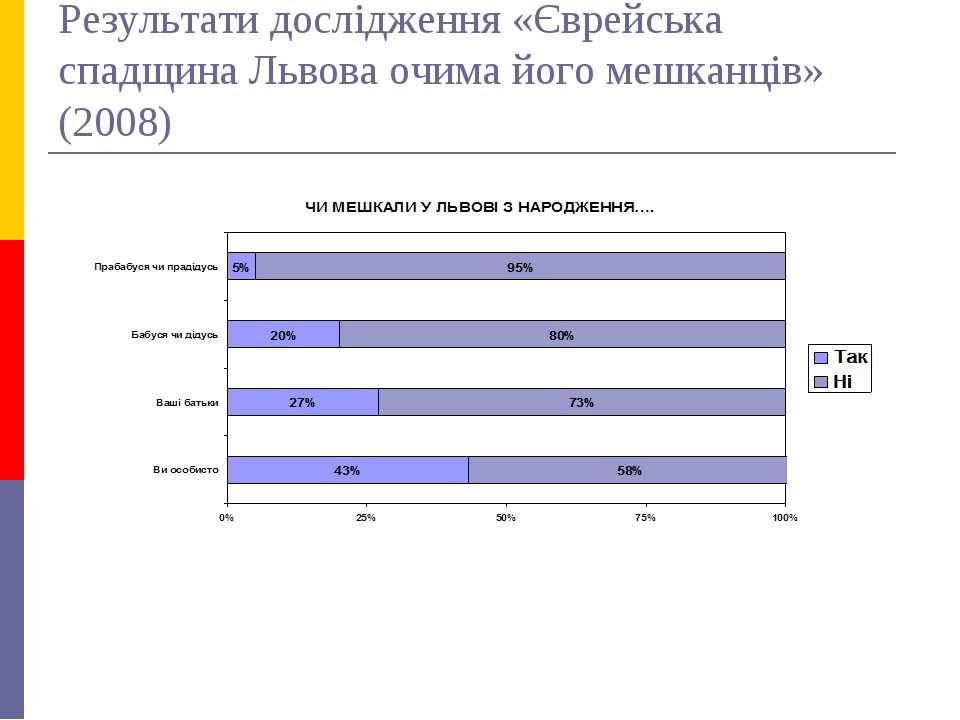 Результати дослідження «Єврейська спадщина Львова очима його мешканців» (2008)