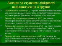 Активи за ступенем лівідності поділяються на 4 групи: Найліквідніші активи (А...