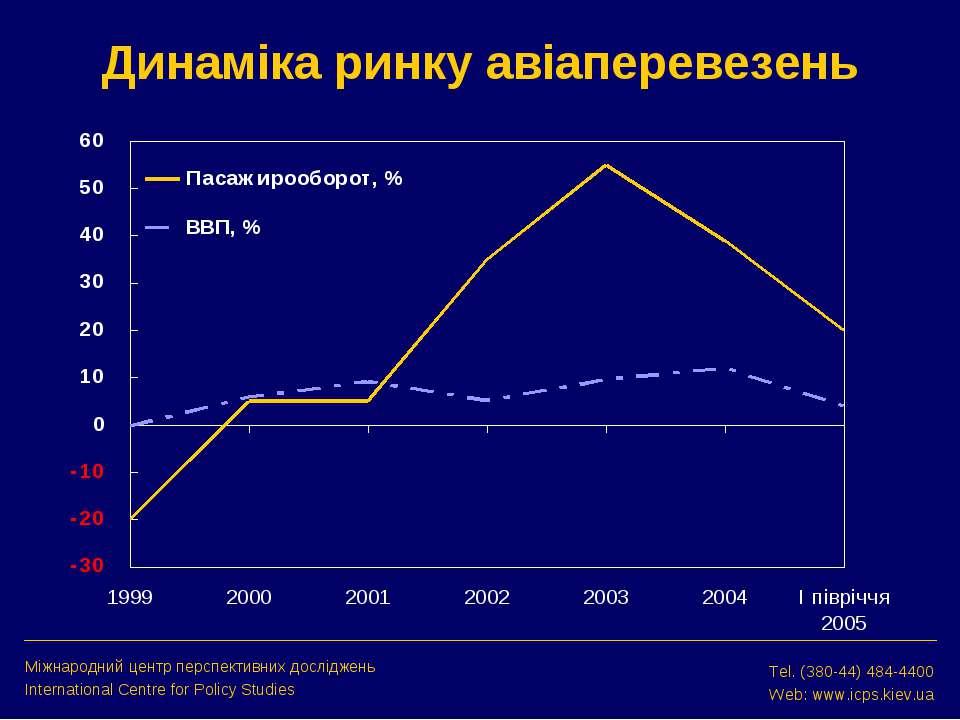 Динаміка ринку авіаперевезень Міжнародний центр перспективних досліджень Inte...