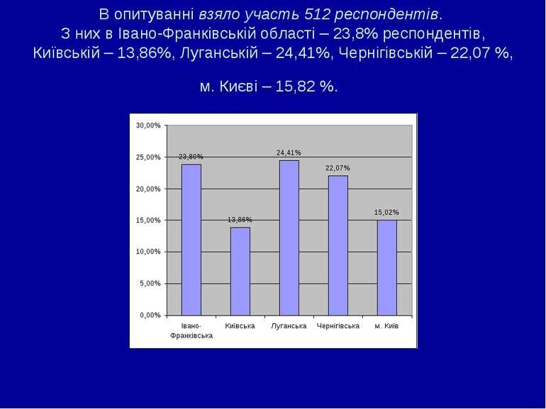 В опитуванні взяло участь 512 респондентів. З них в Івано-Франківській област...