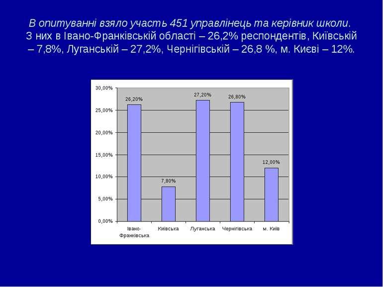 В опитуванні взяло участь 451 управлінець та керівник школи. З них в Івано-Фр...