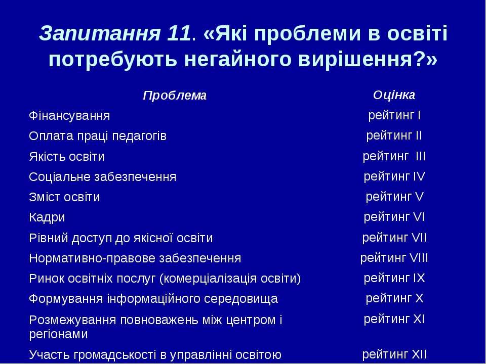 Запитання 11. «Які проблеми в освіті потребують негайного вирішення?»
