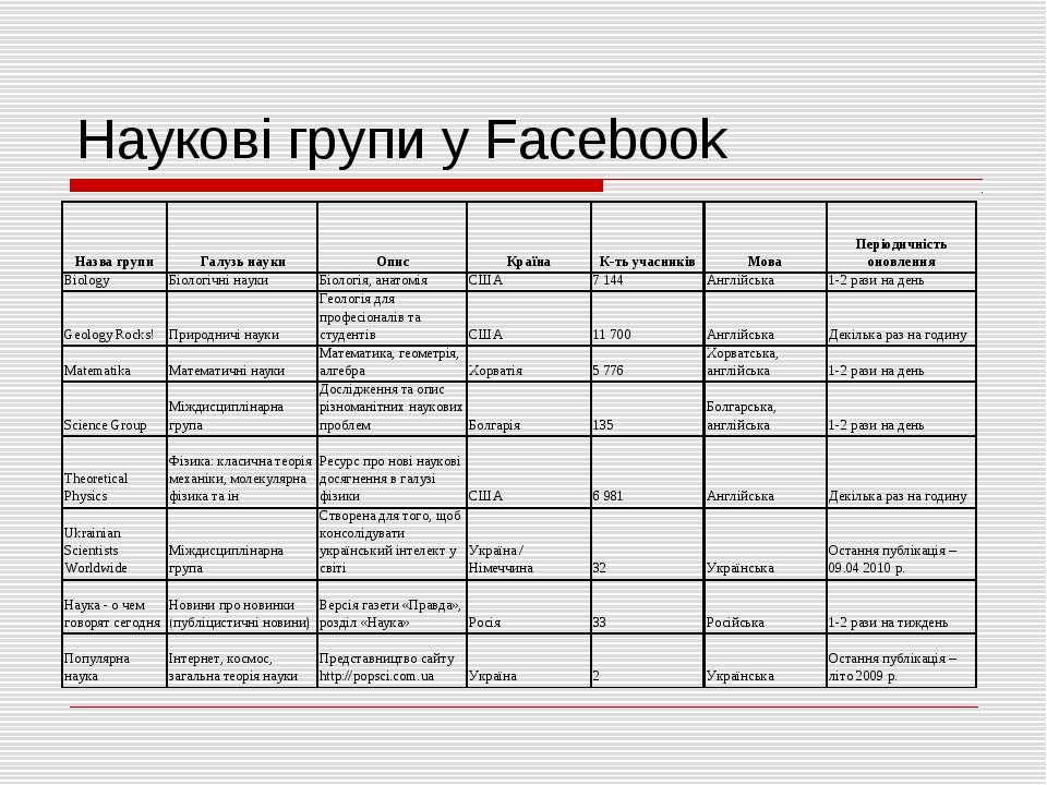 Наукові групи у Facebook