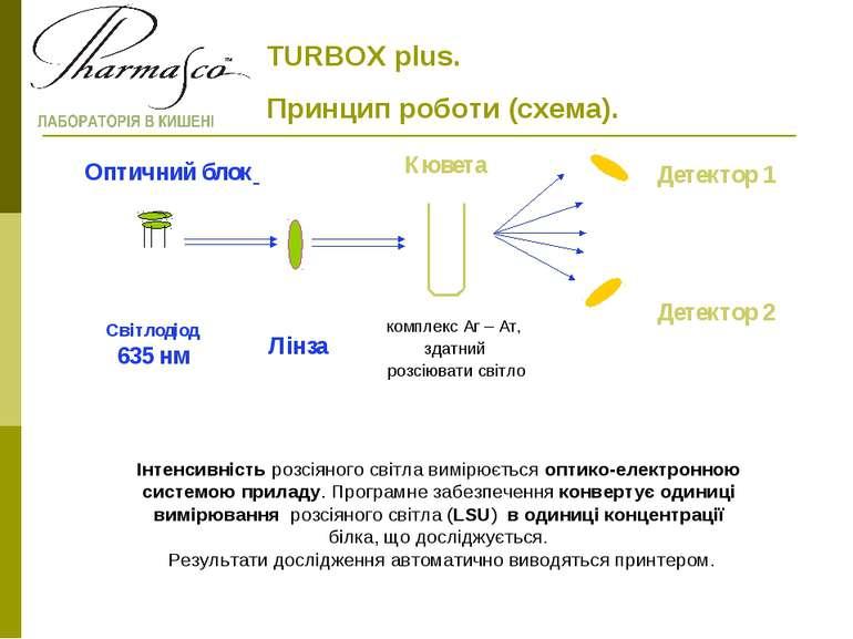 TURBOX plus. Принцип роботи (схема). Світлодіод 635 нм Лінза Кювета Детектор ...