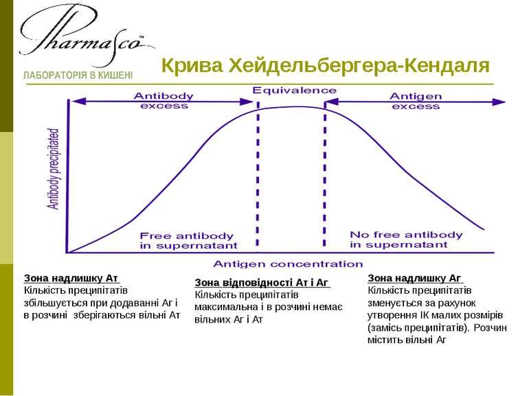 Крива Хейдельбергера-Кендаля Зона надлишку Ат Кількість преципітатів збільшує...