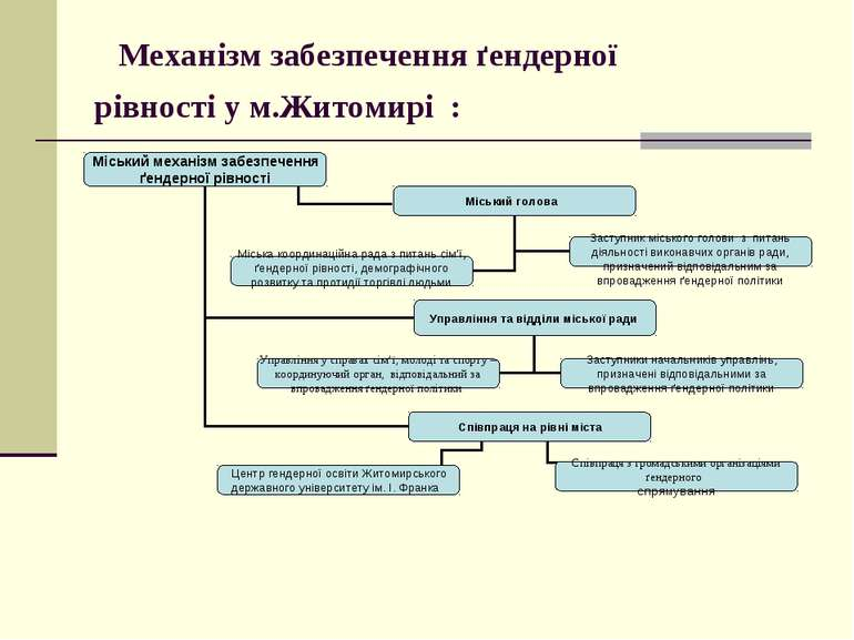 Механізм забезпечення ґендерної рівності у м.Житомирі :
