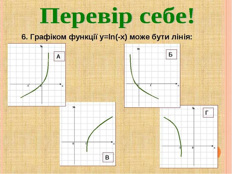 6. Графіком функції y=ln(-x) може бути лінія: Г А Б В