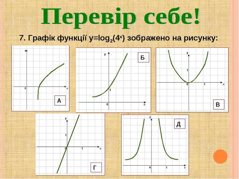 7. Графік функції y=log2(4x) зображено на рисунку: А Б В Г Д