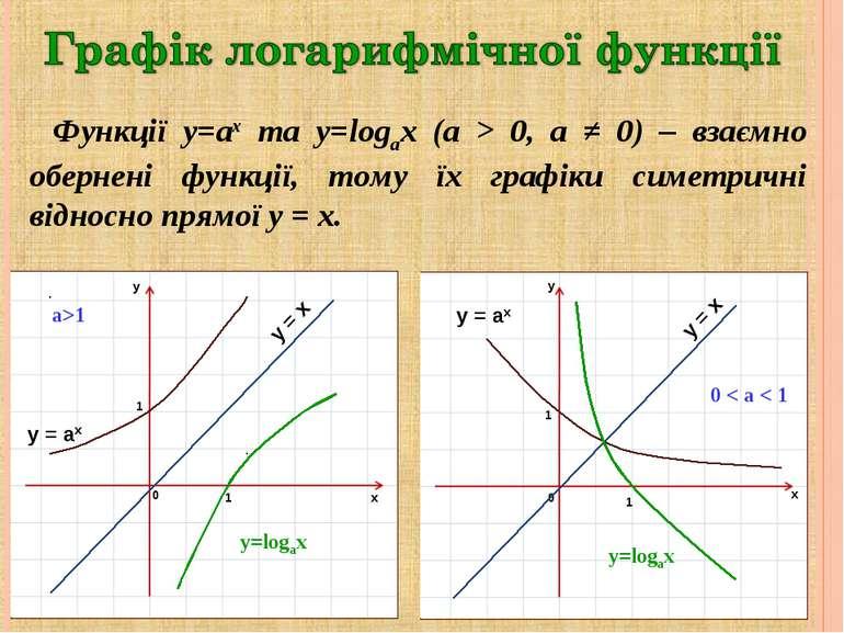 y=logax y = x y = ax Функції y=ax та y=logax (a > 0, a ≠ 0) – взаємно обернен...