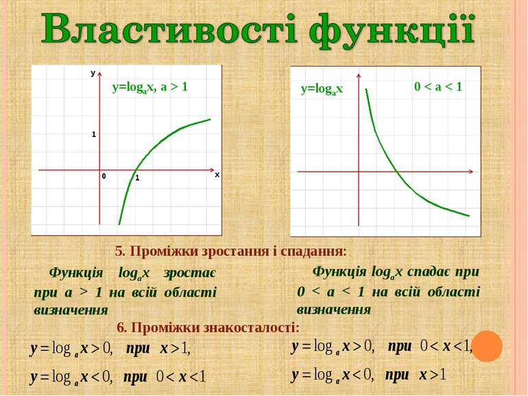y=logax, a > 1 0 < a < 1 5. Проміжки зростання і спадання: Функція logax зрос...