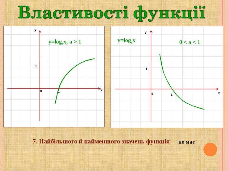 y=logax, a > 1 y=logax 0 < a < 1 7. Найбільшого й найменшого значень функція ...