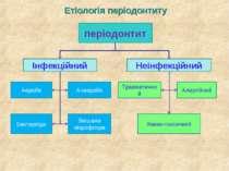 Етіологія періодонтиту періодонтит Інфекційний Неінфекційний Бактероїди Зміша...