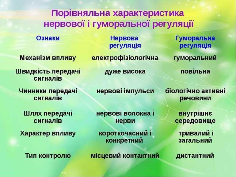 Порівняльна характеристика нервової і гуморальної регуляції Ознаки Нервова ре...