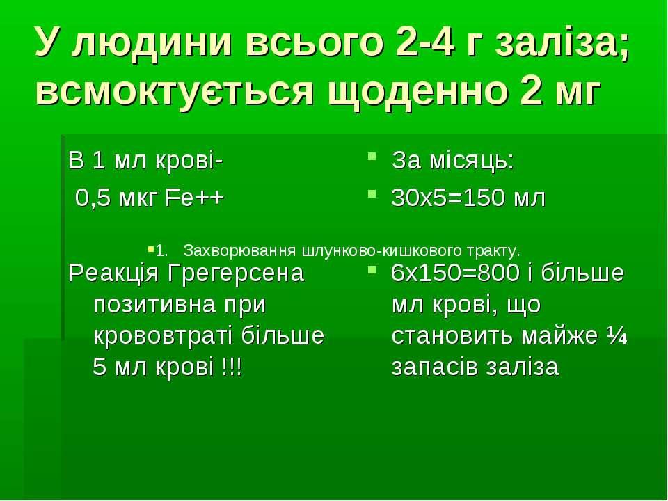 У людини всього 2-4 г заліза; всмоктується щоденно 2 мг В 1 мл крові- 0,5 мкг...